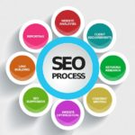 The Promise Of Small Business SEO Marketing