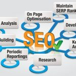 Local SEO in Plano Provide Real Results